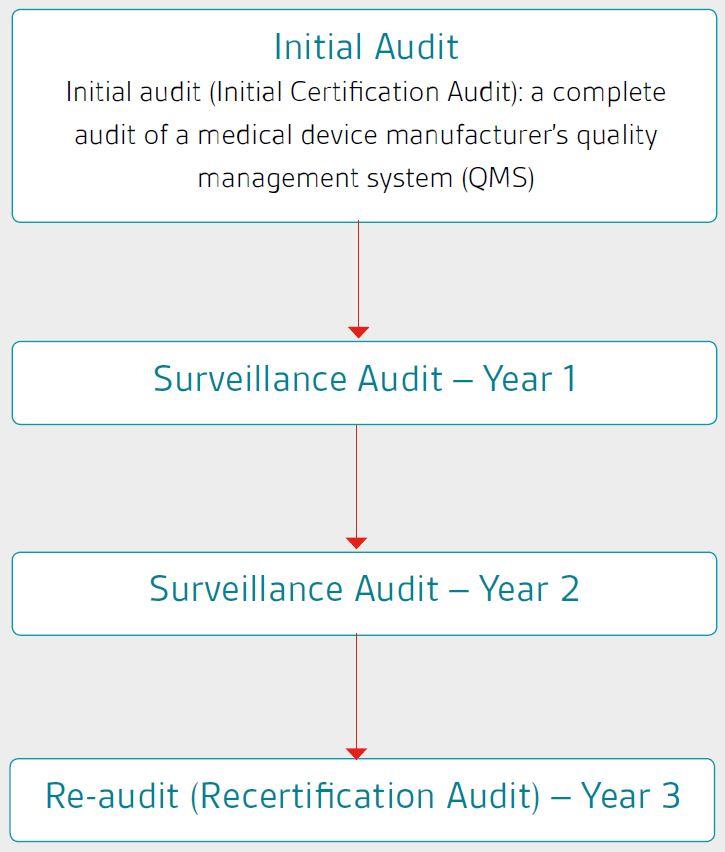 mdsap-audit-cycle-2